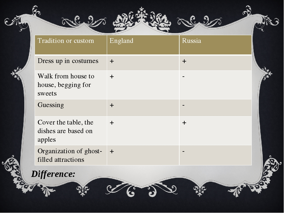 Difference: Traditionor custom England Russia Dress up in costumes + + Walk f...