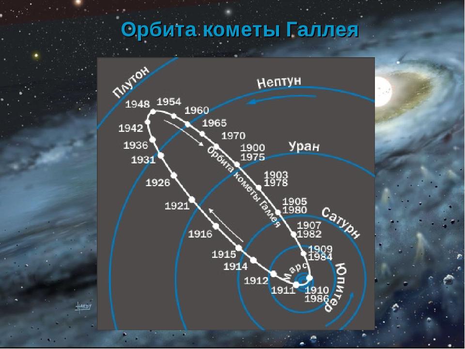 Орбита кометы Галлея