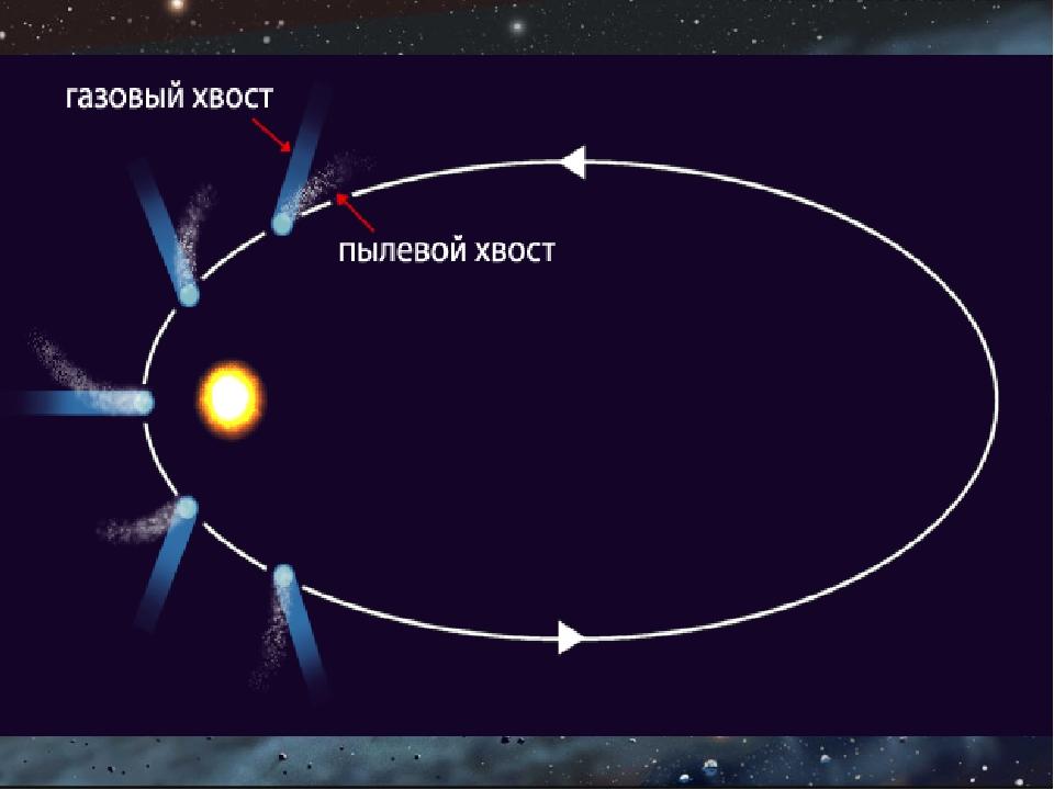 Главная часть кометы – ядро. Состоит из льда, замерзших газов и твердых част...