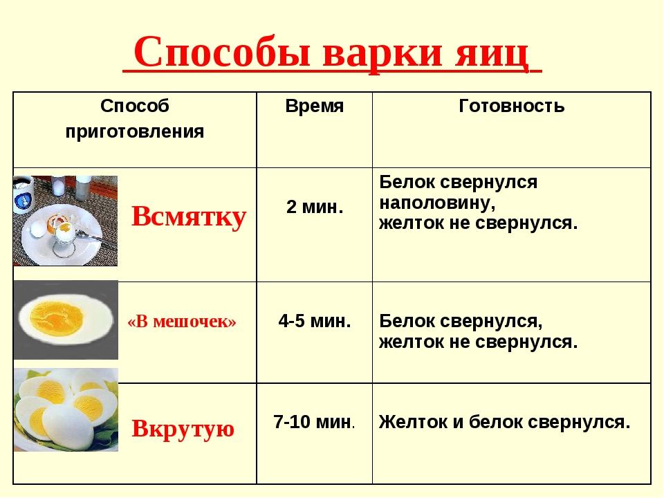 Способы варки яиц Способ приготовленияВремя Готовность Всмятку 2 мин.Бел...