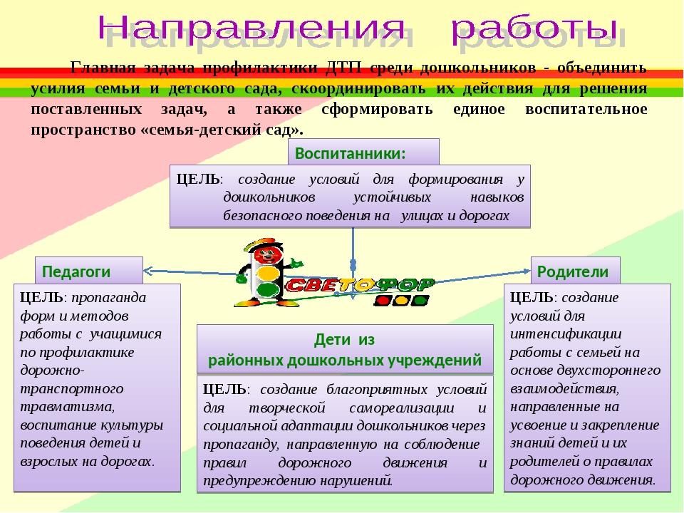 Воспитанники: Родители Дети из районных дошкольных учреждений Педагоги Главна...