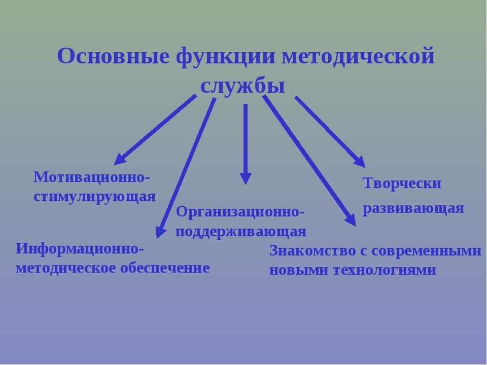 Основные функции методической службы Мотивационно-стимулирующая Творчески ра...
