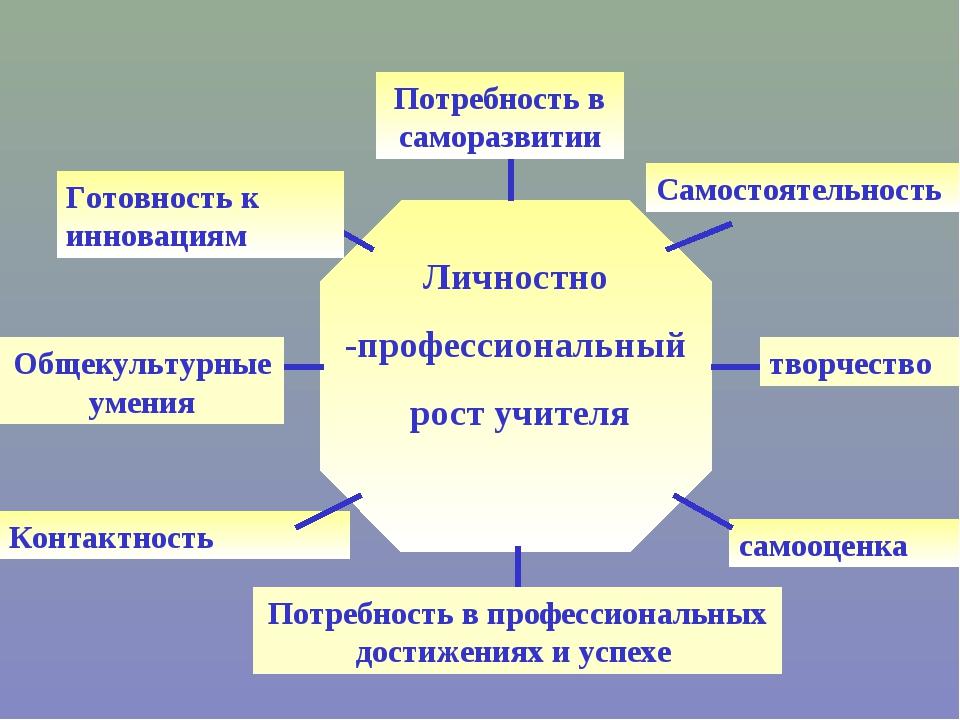 Личностно -профессиональный рост учителя Самостоятельность Готовность к иннов...