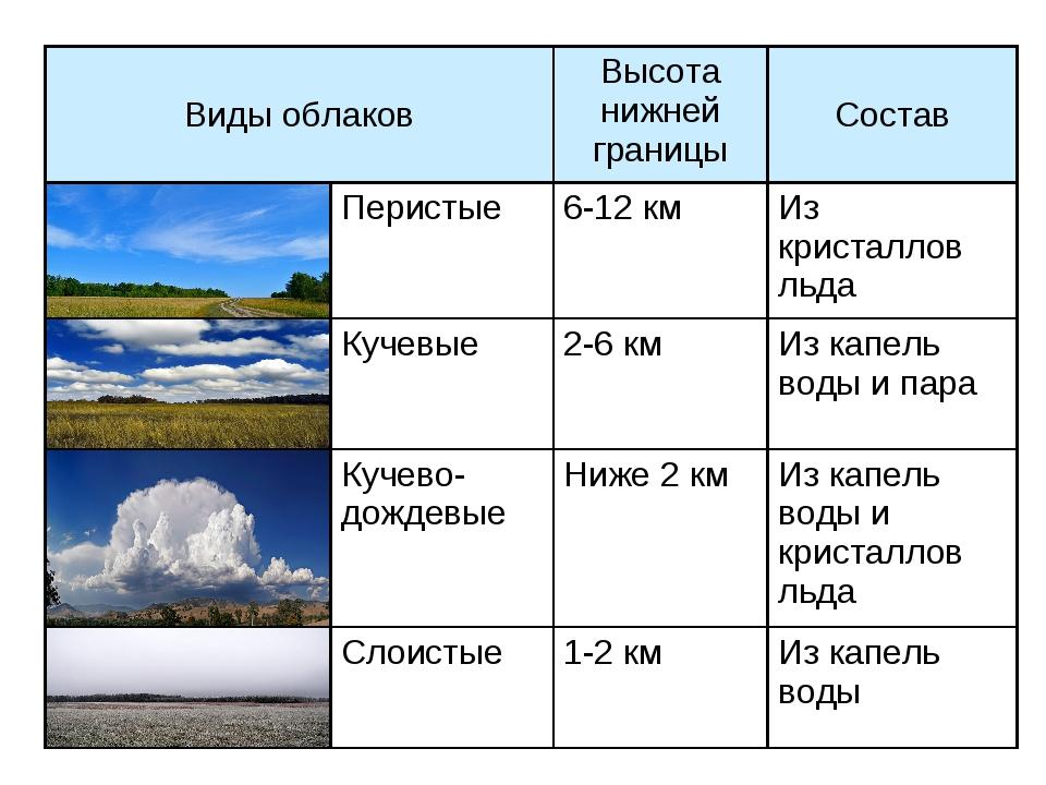 российском виды облаков фото и название знаете местоположение