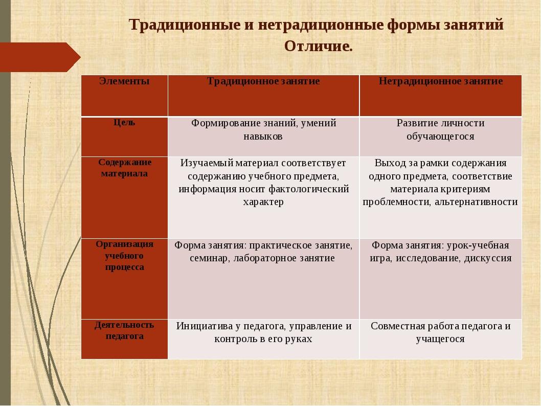 Традиционные и нетрадиционные формы занятий Отличие. ЭлементыТрадиционное за...