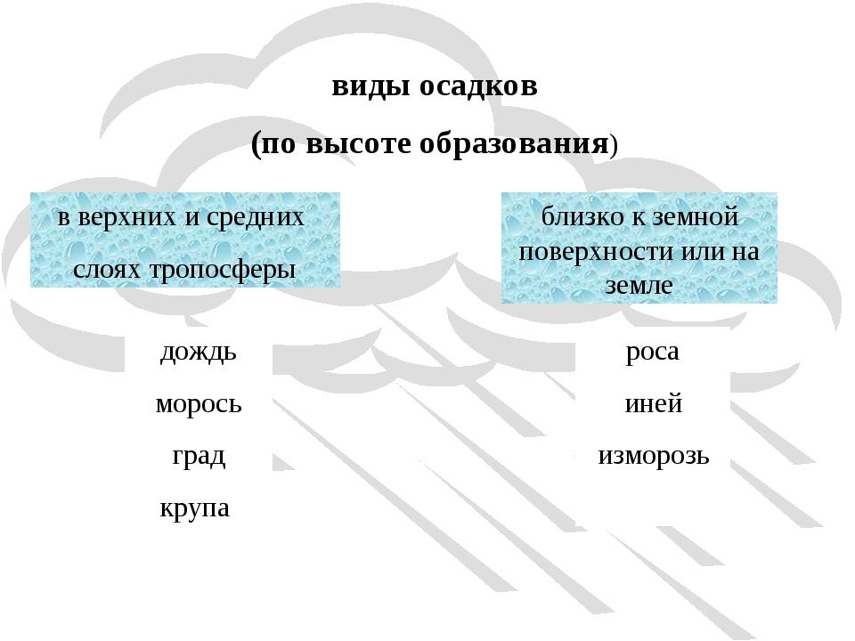 виды осадков (по высоте образования) в верхних и средних слоях тропосферы дож...