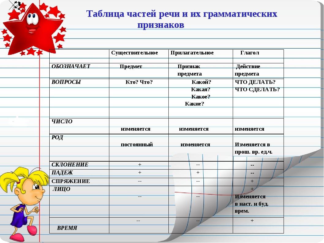 Таблица частей речи и их грамматических признаков СуществительноеПрилагате...