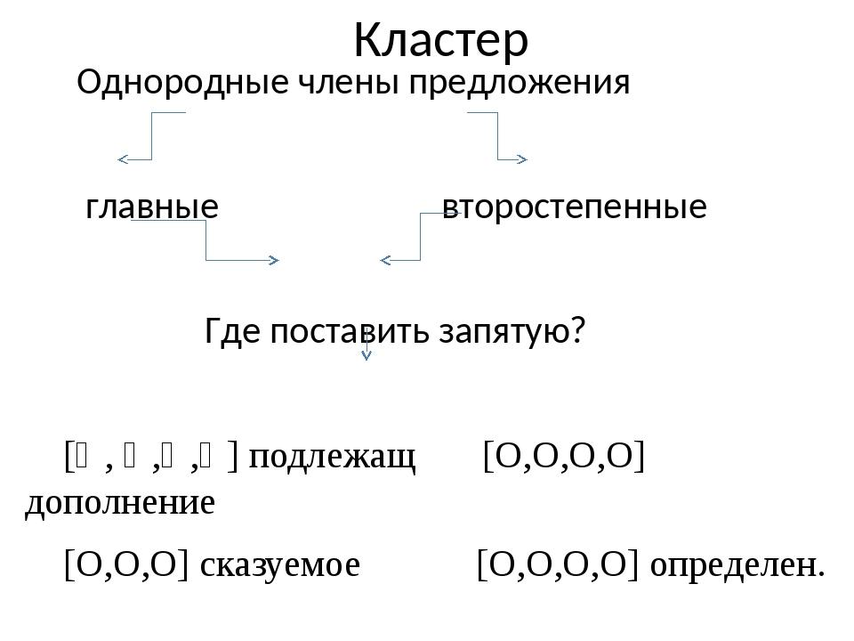 Кластер Однородные члены предложения главные второстепенные Где поставить зап...