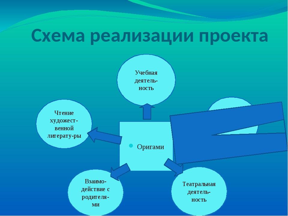 Схема реализации проекта Оригами Наблюде-ния Учебная деятель- ность Чтение ху...