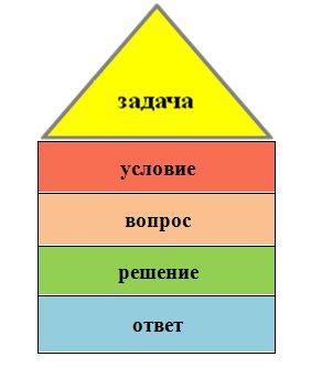 Домик задача условие решение ответ методы решения олимпиадных задач по программированию