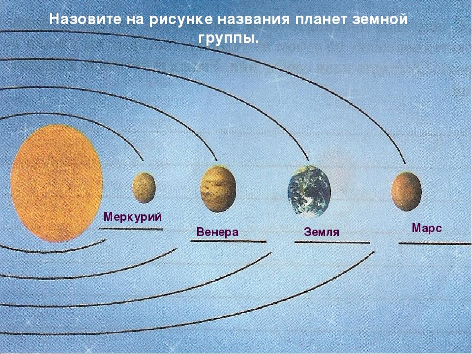 Меркурий Венера Земля Марс Назовите на рисунке названия планет земной группы.