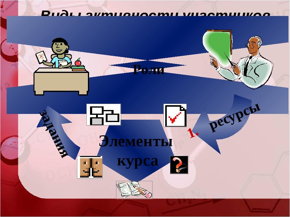 Виды активности участников Роли задания Элементы курса ресурсы