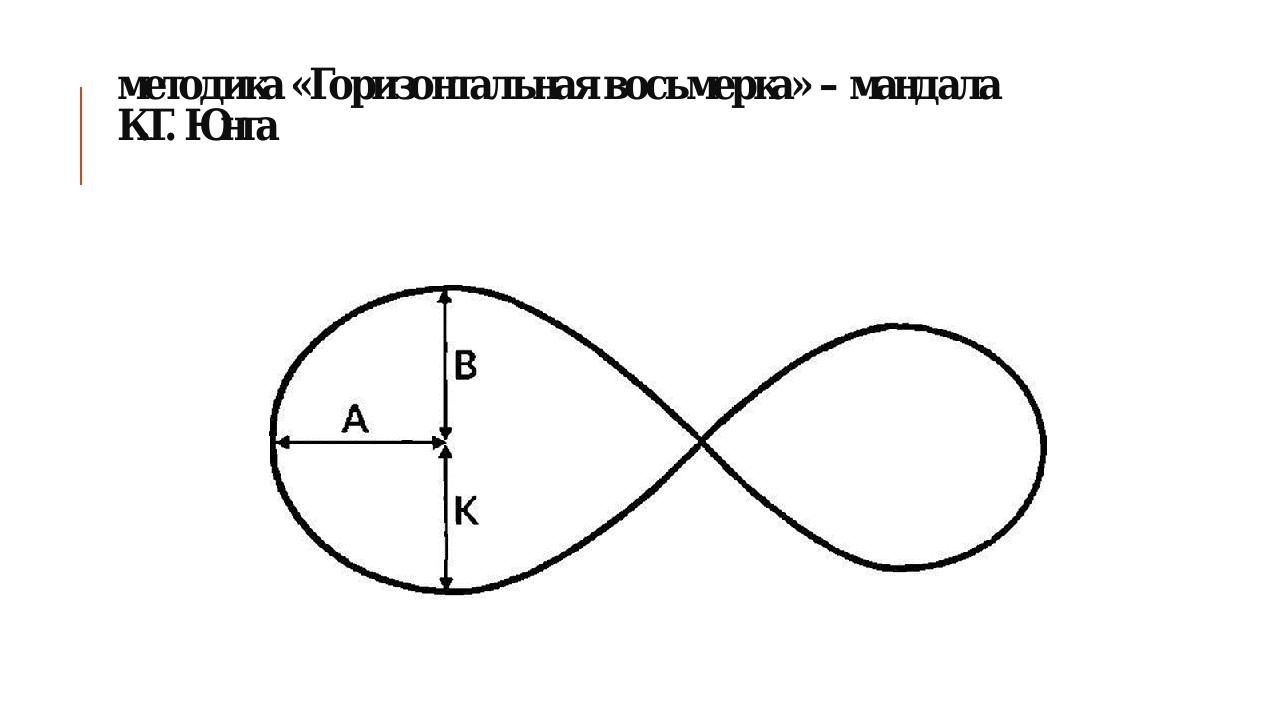 методика «Горизонтальная восьмерка» – мандала К.Г.Юнга