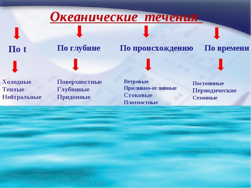 Океанические течения По t Холодные Теплые Нейтральные По глубине Поверхностны...