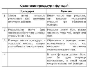 Сравнение процедур и функций Процедуры Функции 1 Может иметь несколько резуль