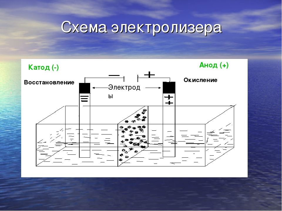 Схема электролизера Восстановление Окисление Катод (-) Анод (+) Электроды