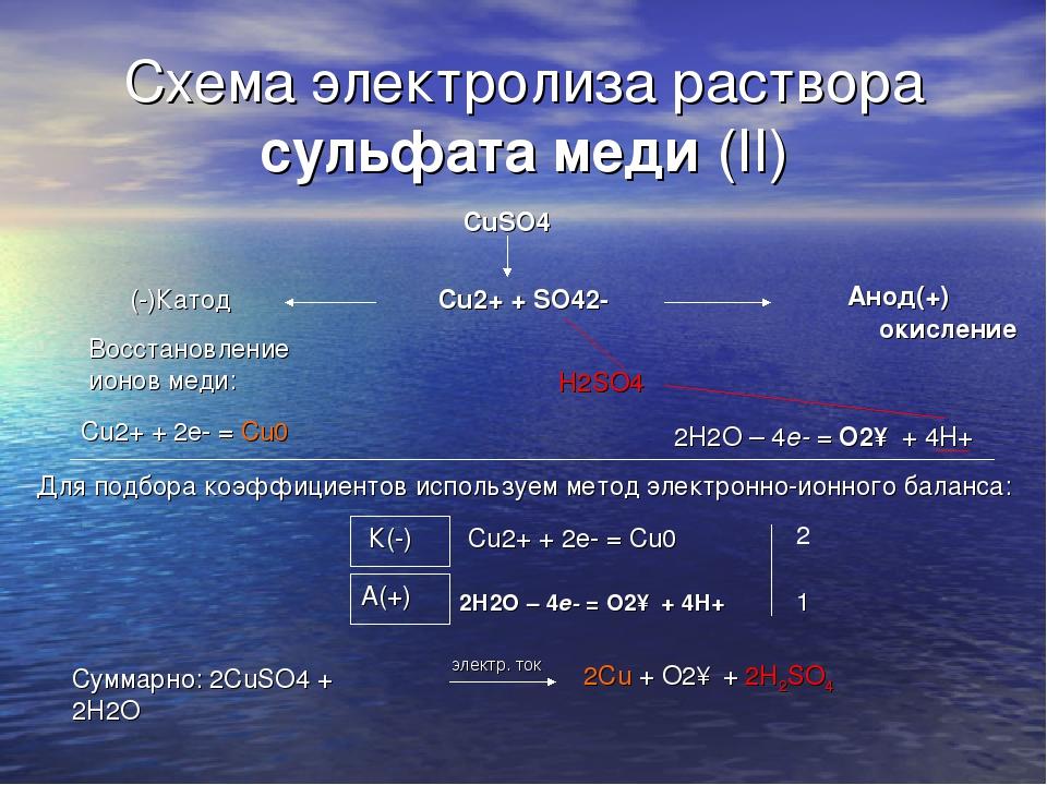 Схема электролиза раствора сульфата меди (II) электр. ток CuSO4 (-)Катод Cu2+...