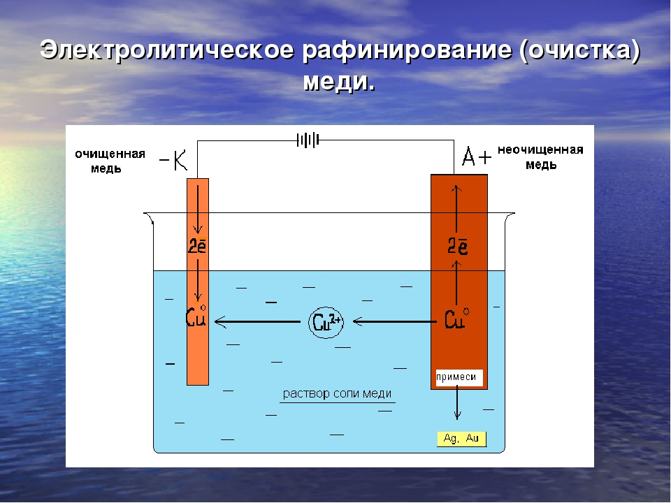 Электролитическое рафинирование (очистка) меди.