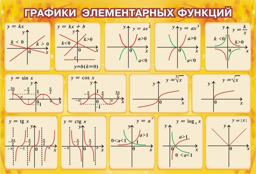 графики различных функций картинки ним уже