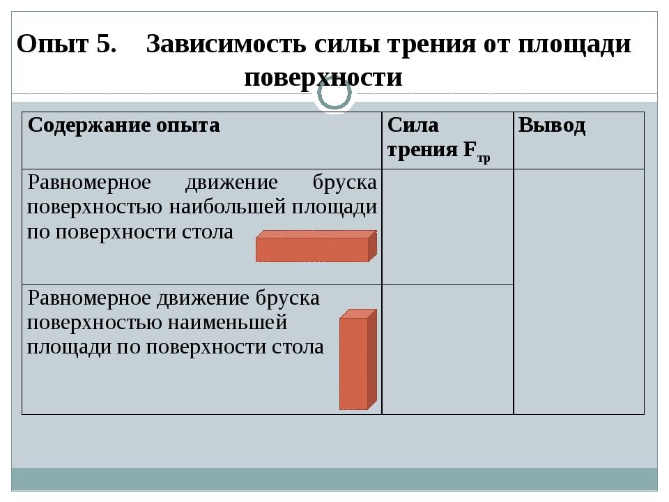 Опыт 5. Зависимость силы трения от площади поверхности  Содержание опытаСил...
