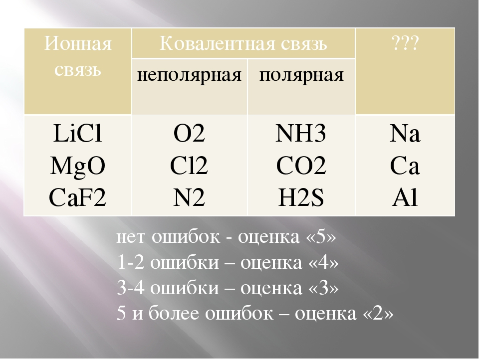 нет ошибок - оценка «5» 1-2 ошибки – оценка «4» 3-4 ошибки – оценка «3» 5 и б...