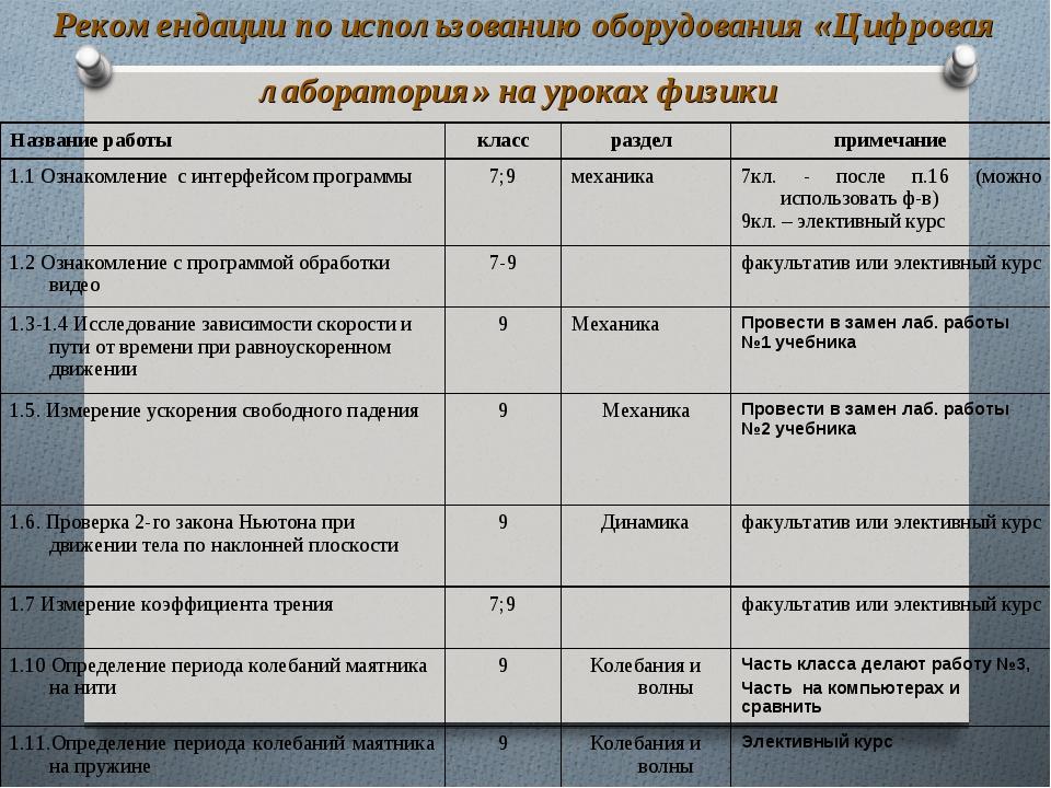 Рекомендации по использованию оборудования «Цифровая лаборатория» на уроках ф...