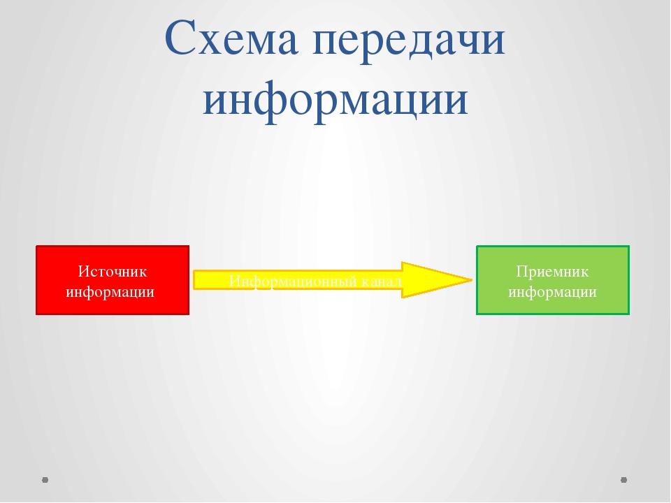 Схема передачи информации Источник информации Приемник информации Информацион...