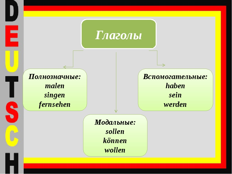 Глаголы Полнозначные: malen singen fernsehen Вспомогательные: haben sein werd...