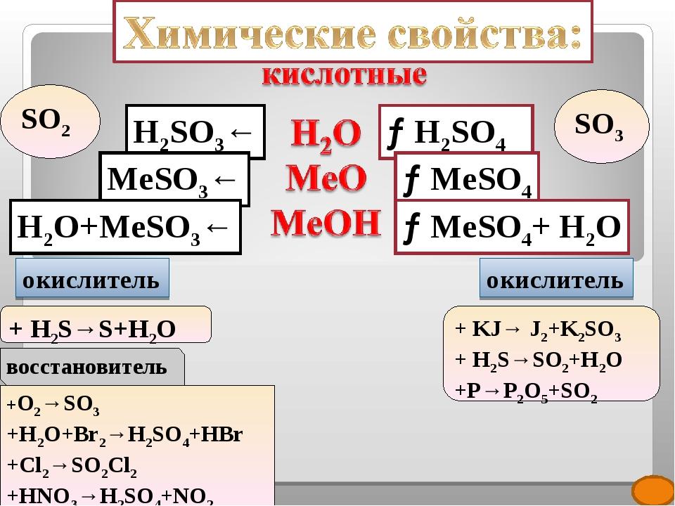 →H2SO4 →MeSO4 →MeSO4+ H2O H2SO3← MeSO3← H2O+MeSO3← SO2 SO3 окислитель окислит...