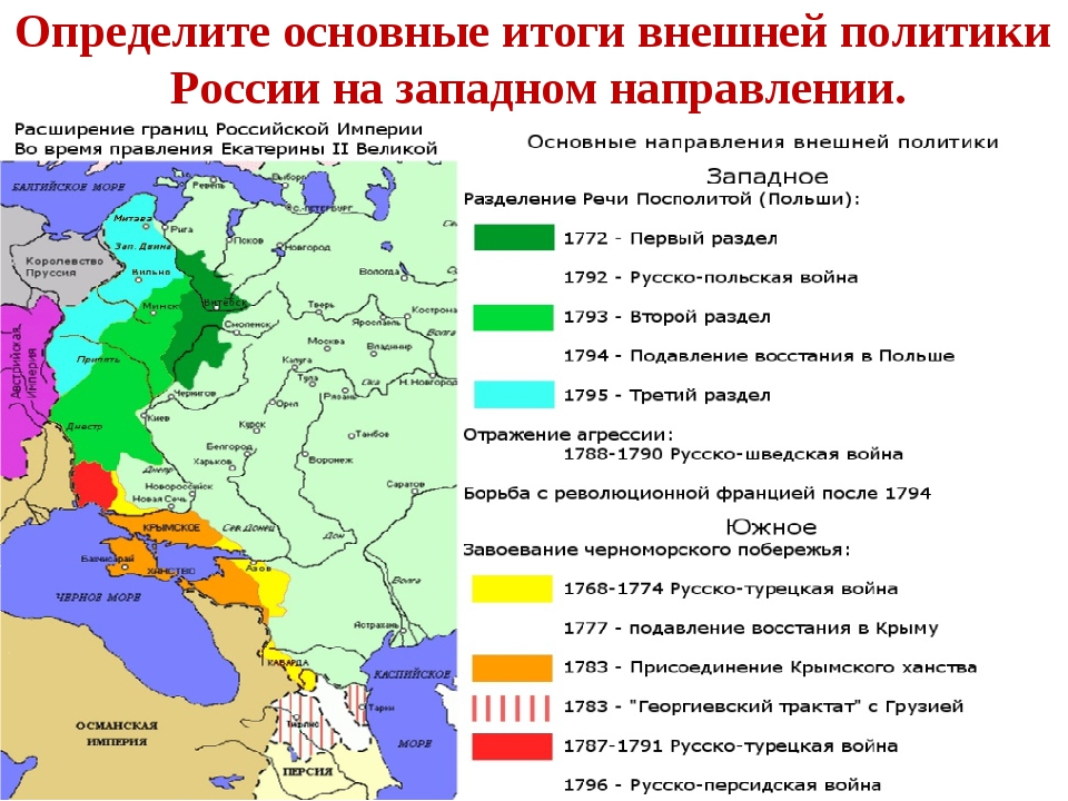 Определите основные итоги внешней политики России на западном направлении.