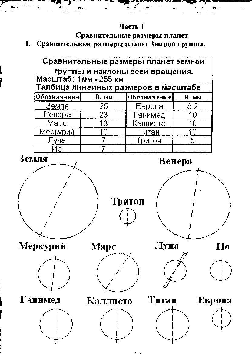 Астрономические модели практическая работа работа моделью в среднеуральск