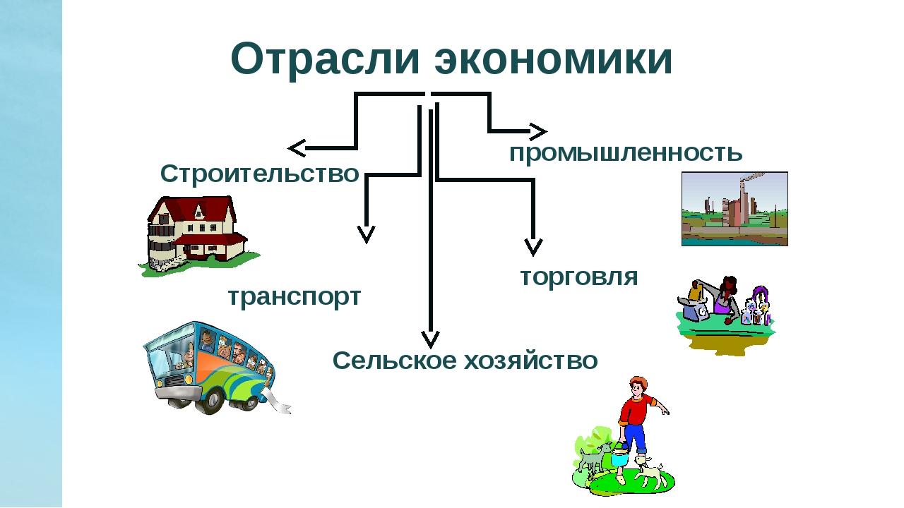 Отрасли экономики в картинках
