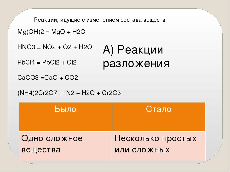 Реакции, идущие с изменением состава веществ Мg(OH)2 = MgO + H2O HNO3 = NO2...