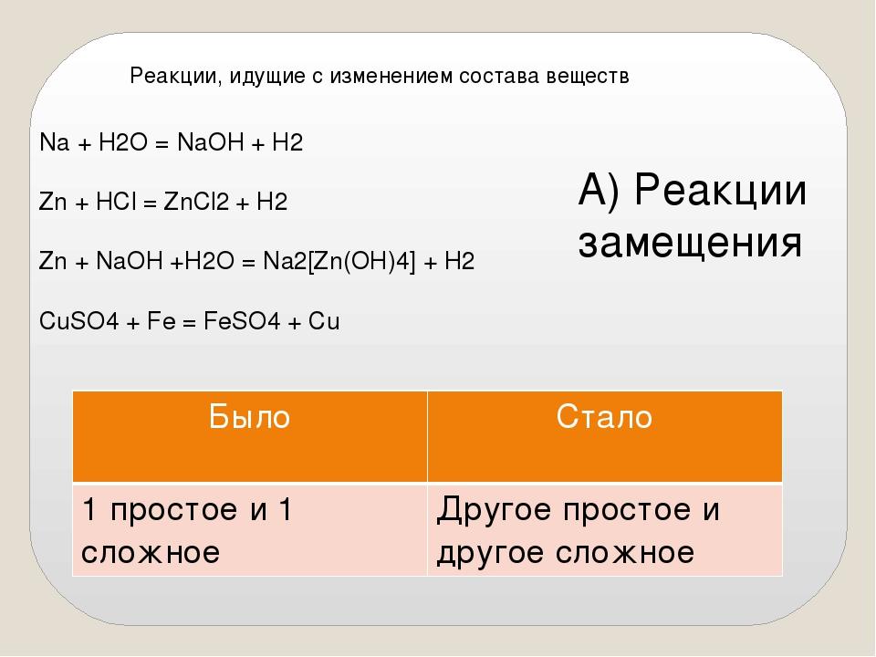 Реакции, идущие с изменением состава веществ Na + H2O = NaOH + H2 Zn + HCl =...