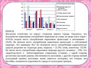 ВЫВОД. Негласная статистика по опросу студентов нашего города. Оказалось, что