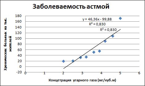 отчет по практической работе построение регрессионных моделей