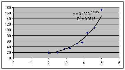 Отчет по практической работе построение регрессионных моделей стейдж энтертейнмент вакансии