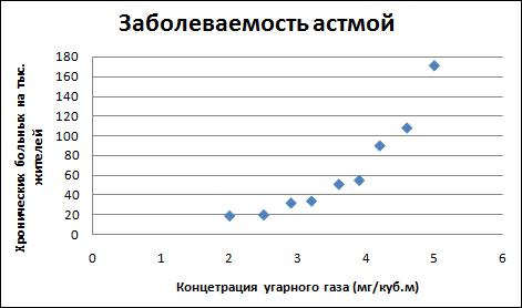 Отчет по практической работе построение регрессионных моделей с помощью табличного как пожелать удачи на работе девушке