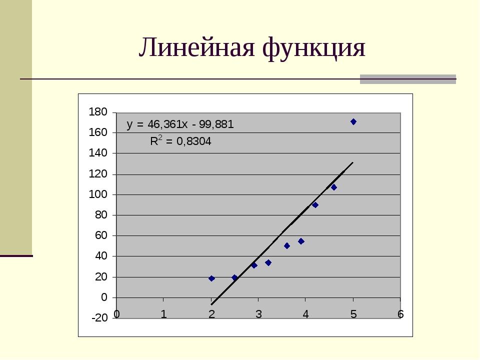 Практические работы получение регрессионных моделей работа в москве девушке 20 лет