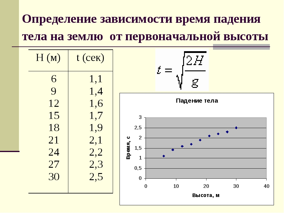 отчет по практической работе построение регрессионных моделей с помощью табличного