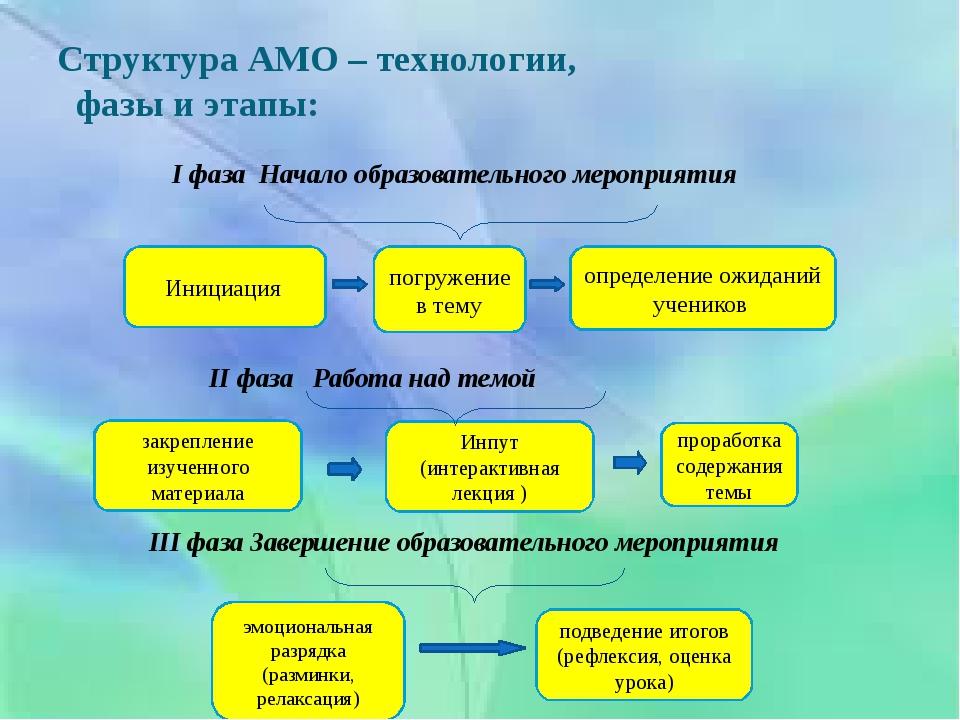 Структура АМО – технологии,  фазы и этапы: Инициация определение ожиданий уч...