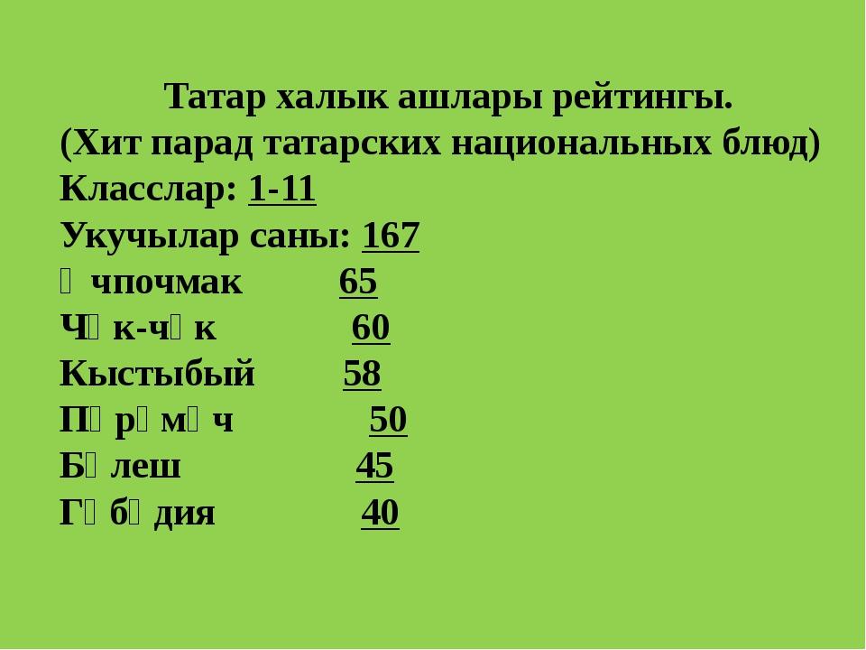 Татар халык ашлары рейтингы. (Хит парад татарских национальных блюд) Классла...