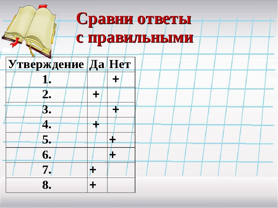 Сравни ответы с правильными УтверждениеДаНет 1.+ 2.+ 3.+ 4.+...