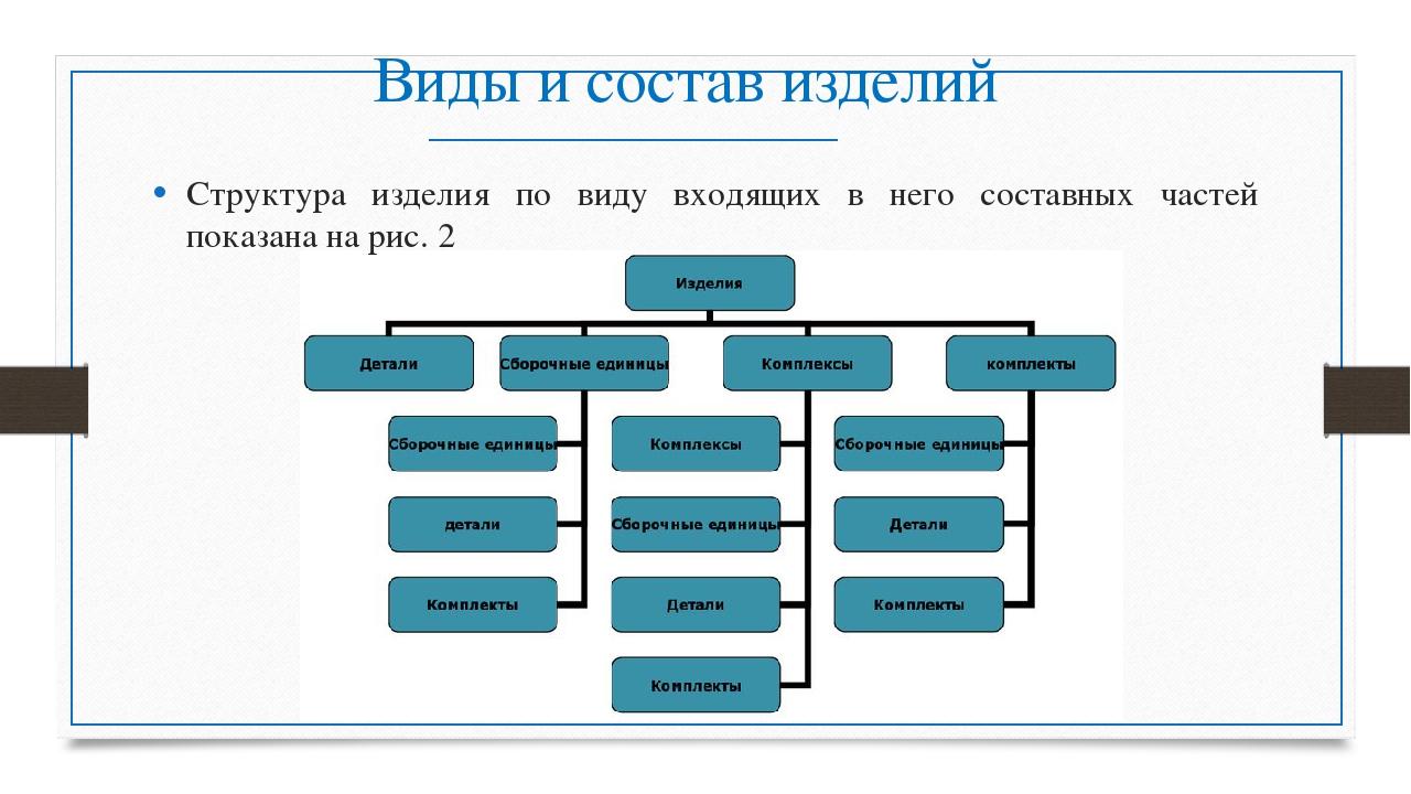 Виды и состав изделий Структура изделия по виду входящих в него составных час...