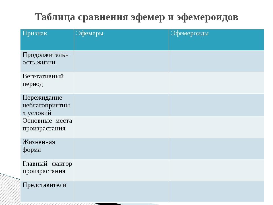 Таблица сравнения эфемер и эфемероидов Признак Эфемеры Эфемероиды Продолжител...