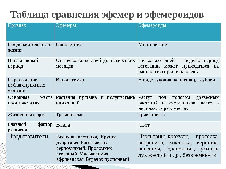 Таблица сравнения эфемер и эфемероидов Признак Эфемеры Эфемероиды Продолжите...