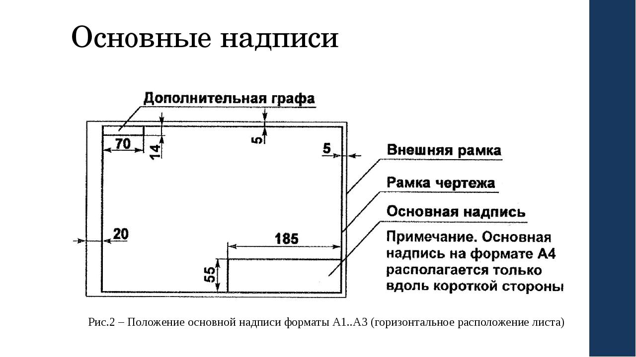 Основные надписи Рис.2 – Положение основной надписи форматы А1..А3 (горизонта...