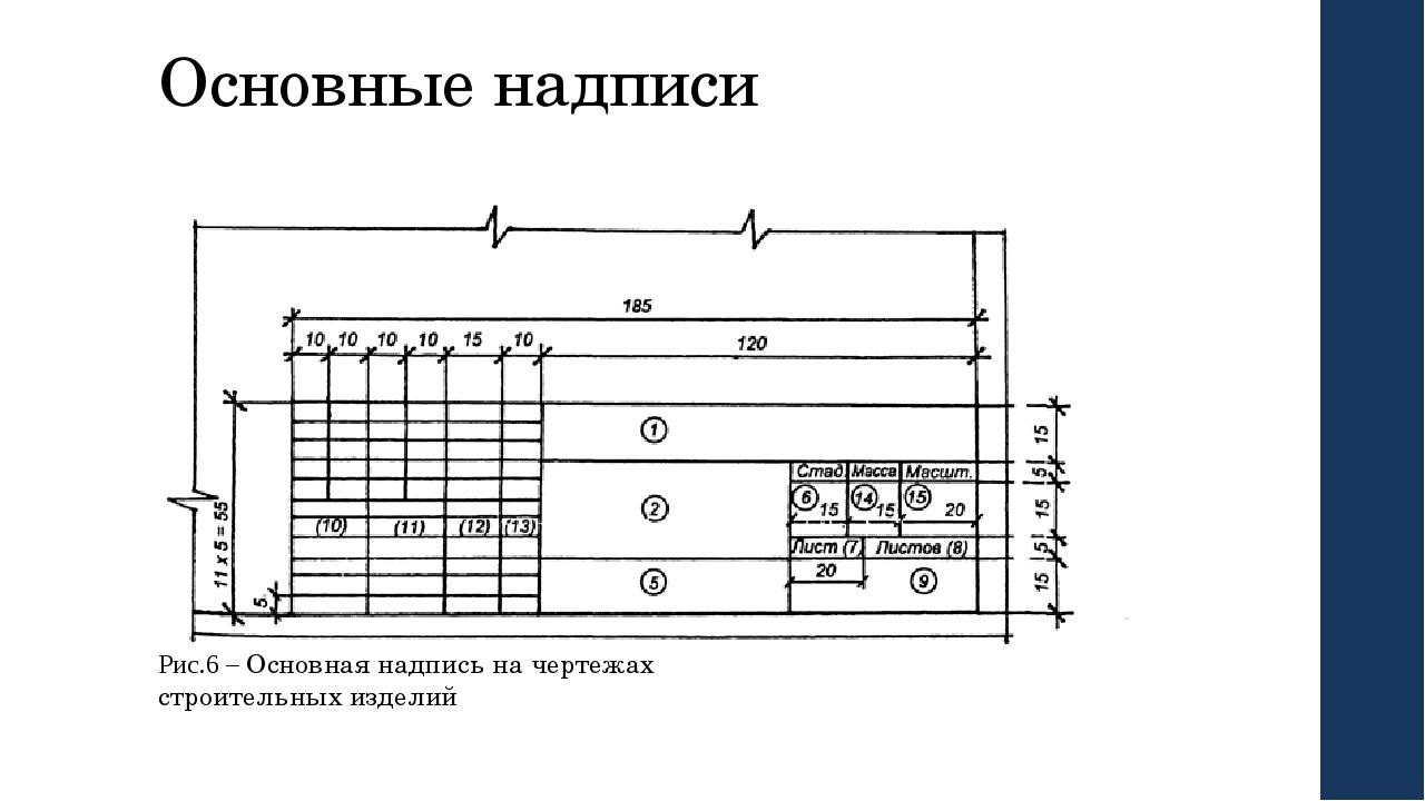 Основные надписи Рис.6 – Основная надпись на чертежах строительных изделий