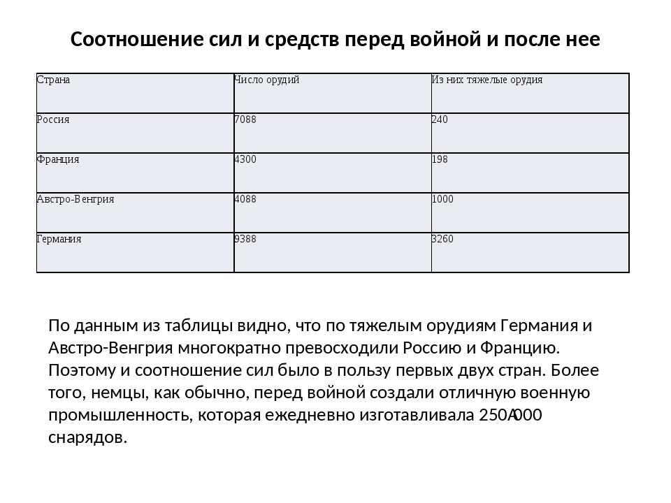 Соотношение сил и средств перед войной и после нее По данным из таблицы видно...