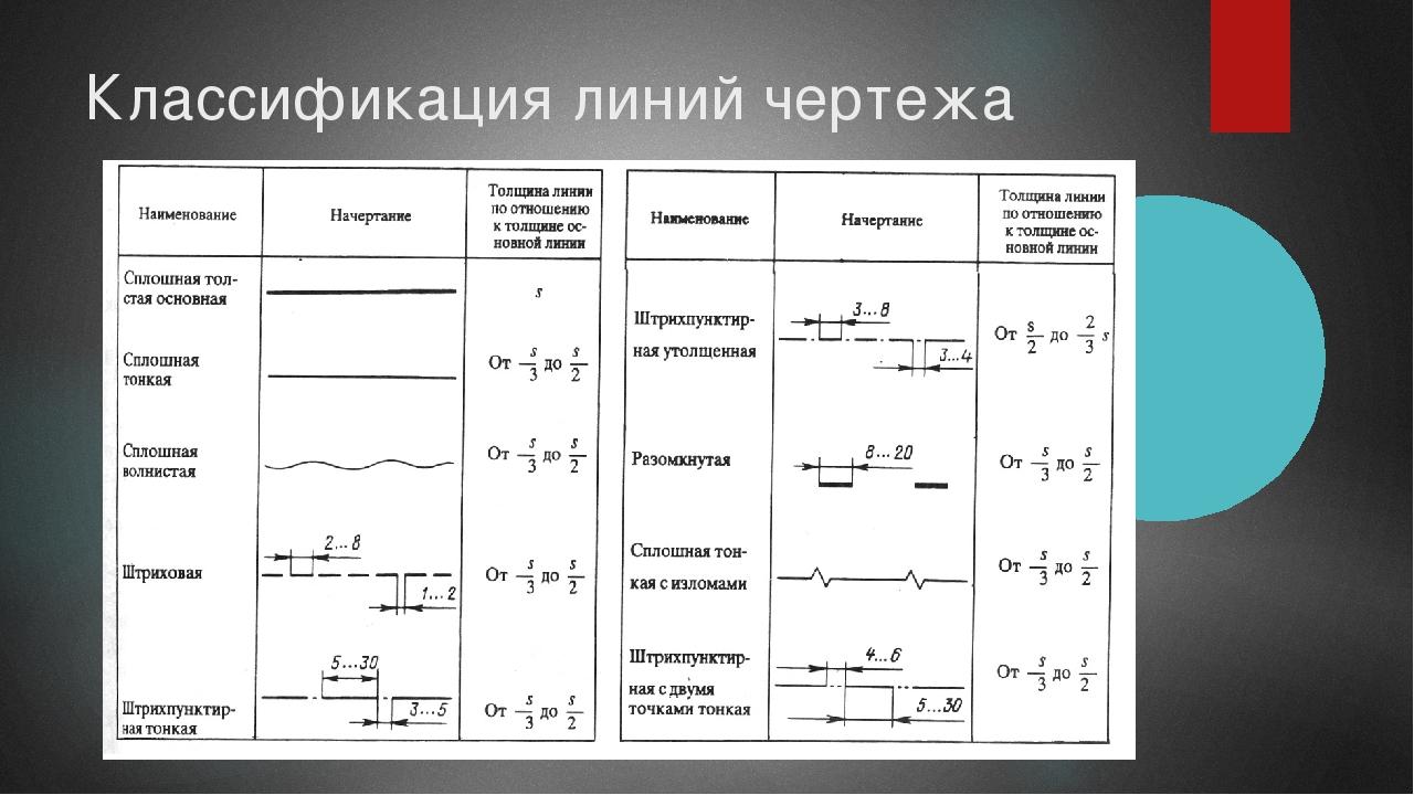 Классификация линий чертежа